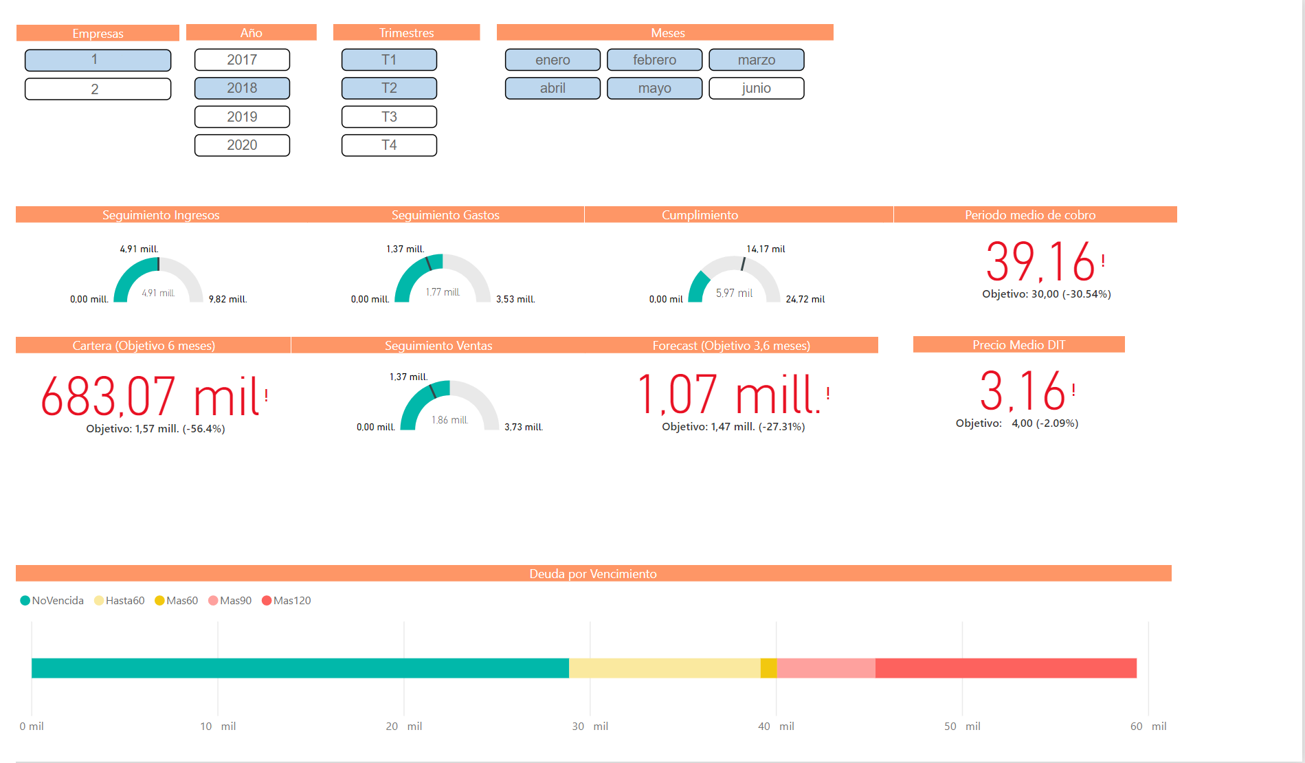 facturacion en power bi